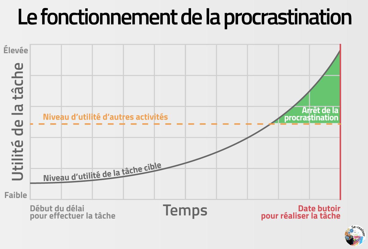 Graphique du processus de procrastination