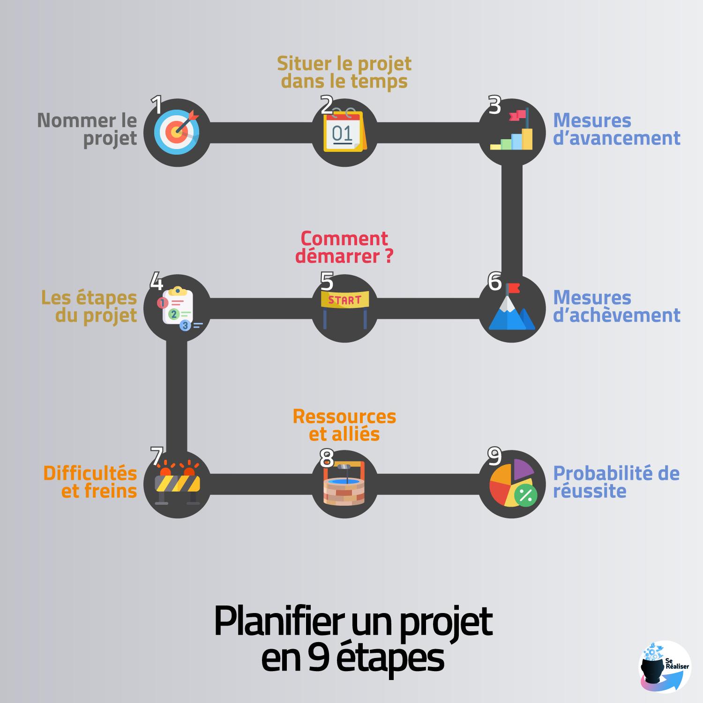 Résumé schématique de la planification de projet en 9 étapes