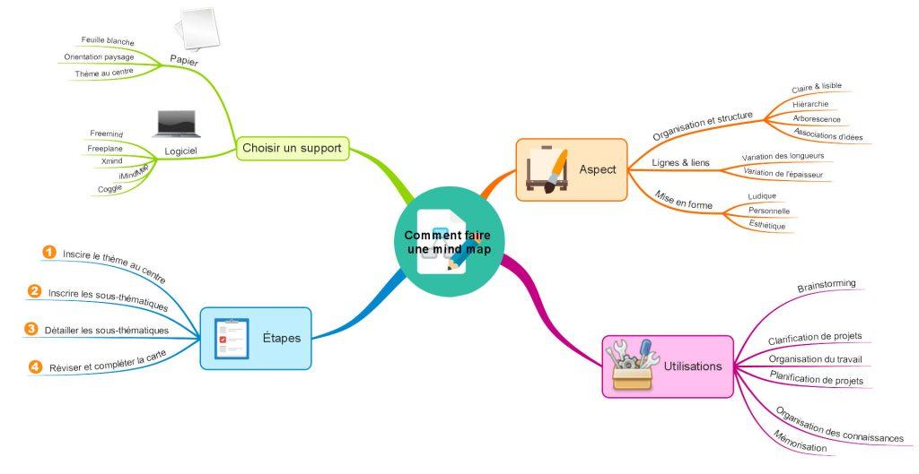 La procédure pour faire une carte heuristique expliquée avec une mind map !