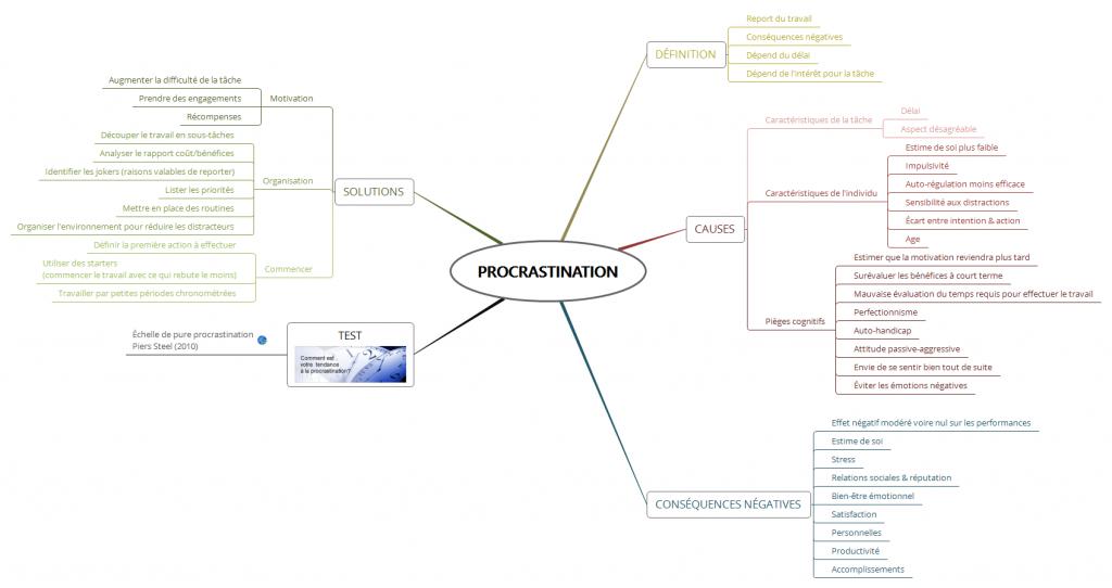 Un exemple de mindmap sur une thématique précise (réalisée avec Xmind). Notez qu'on aurait également pu faire une carte cognitive sur le même sujet.
