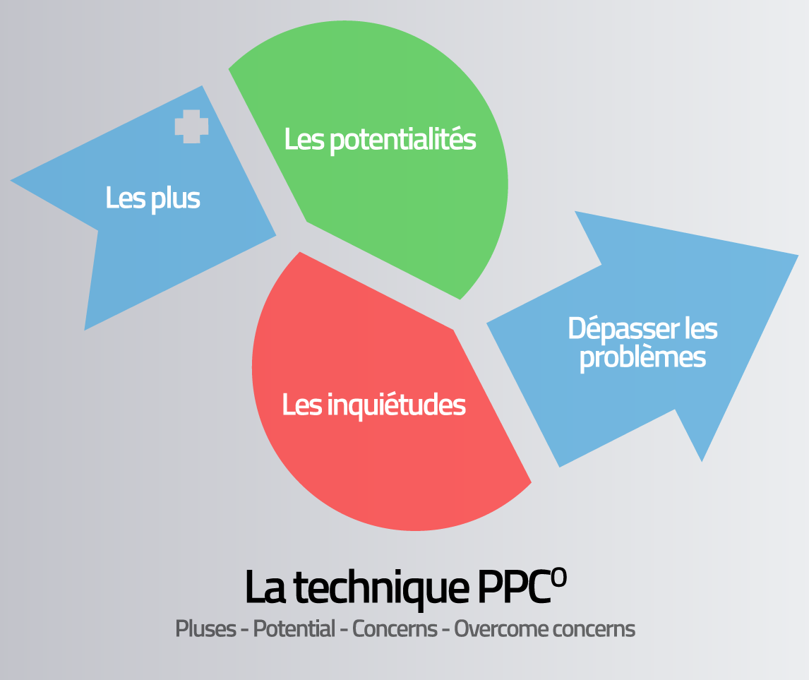 parcours de la méthode PPCo