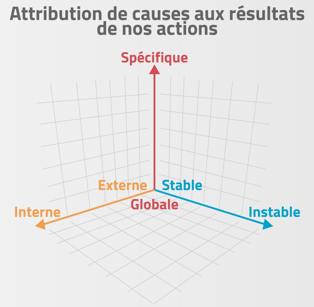 Graphique 3D de l'attribution de causes aux résultats de nos actions