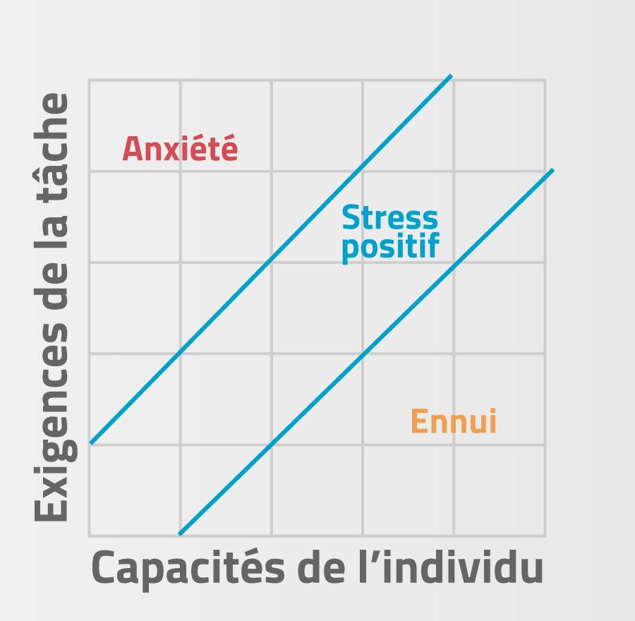 Situer le stress positif
