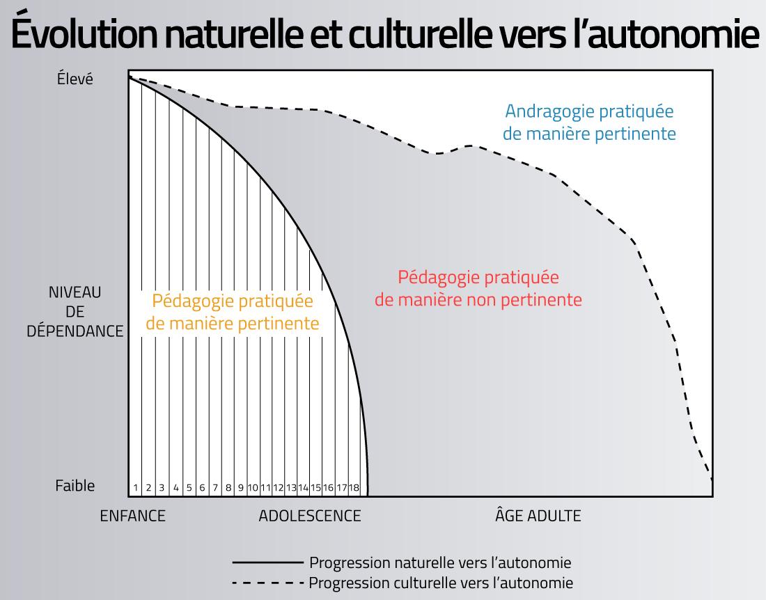 Progression vers l'autonomie (naturelle vs culturelle)