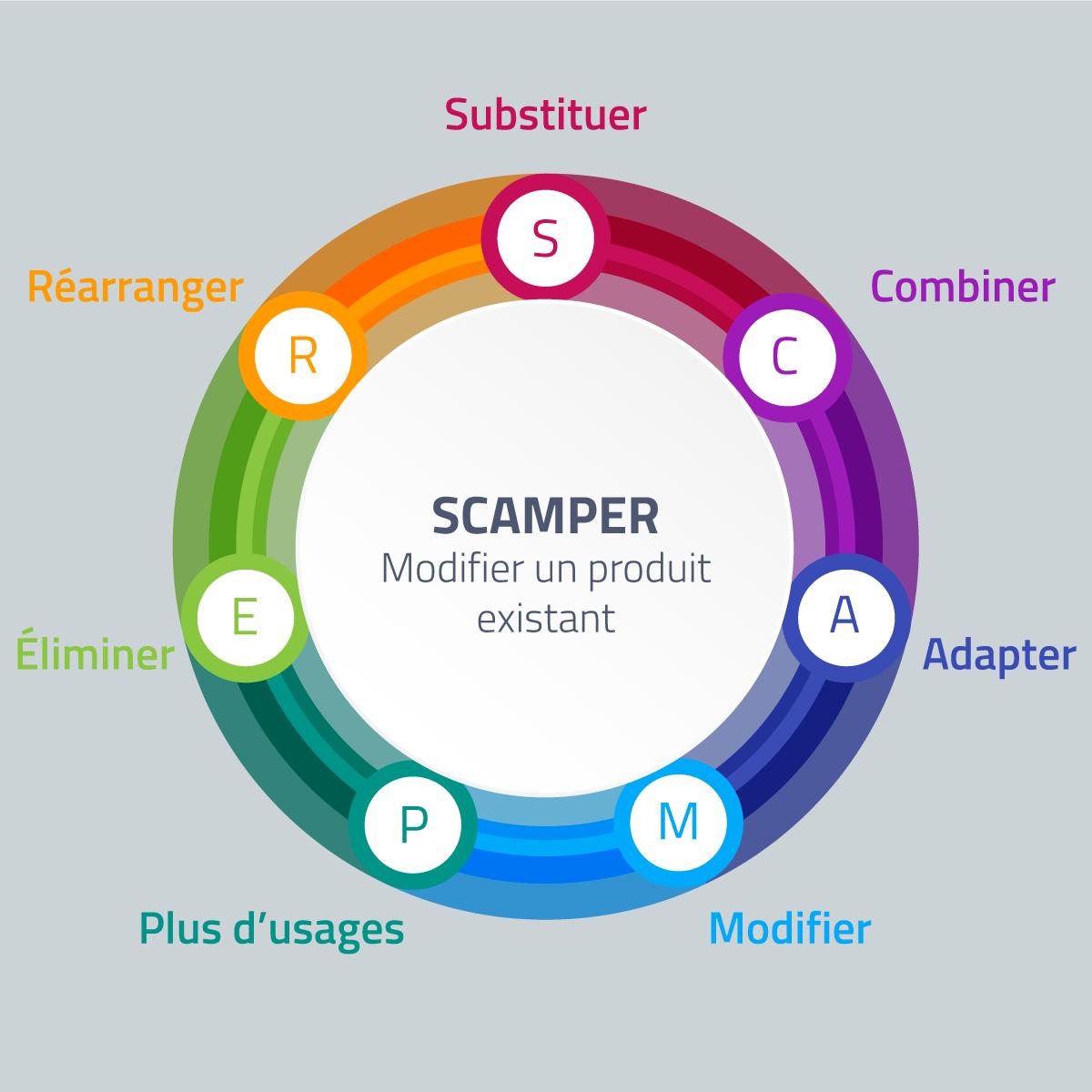 Schéma de la méthode SCAMPER