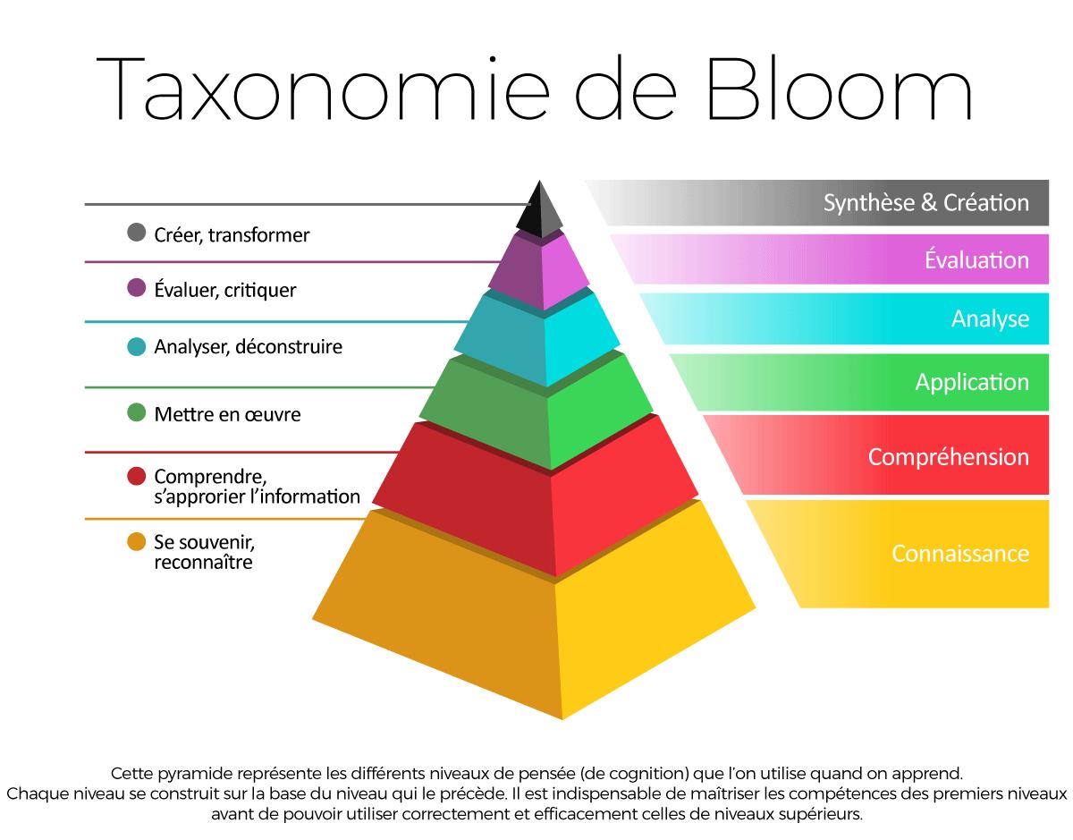 Pyramide de la taxonomie de Bloom