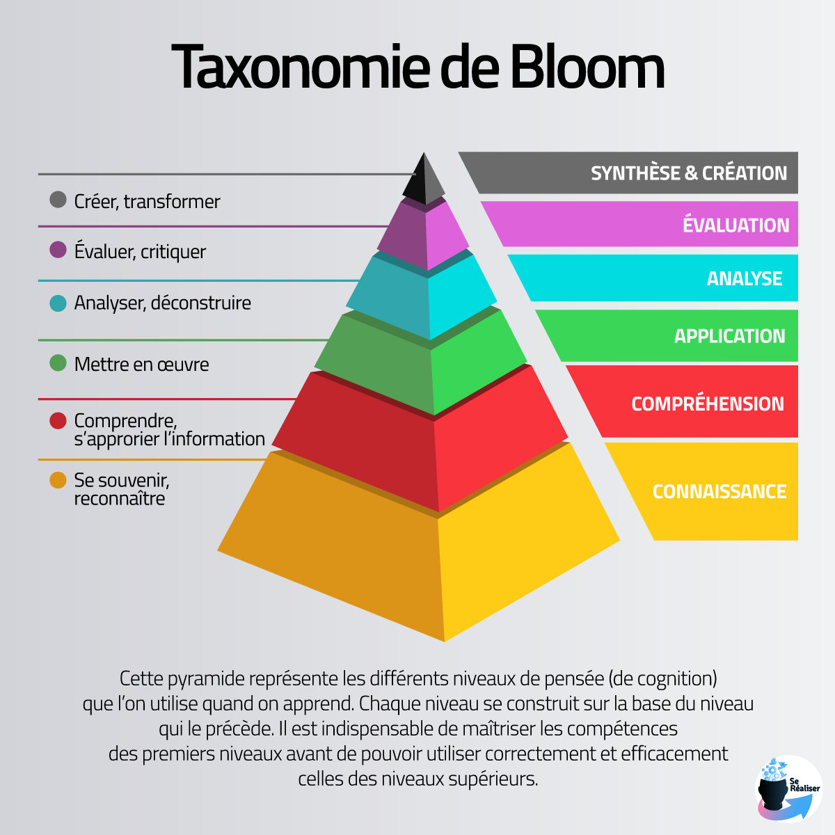 Pyramide représentant les niveaux de la taxonomie de Bloom