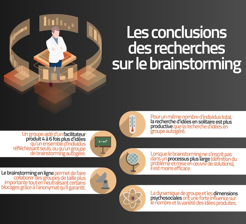 Conclusions principales de la recherche sur le brainstorming