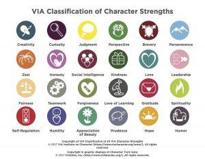 Symboles des 24 forces de caractères