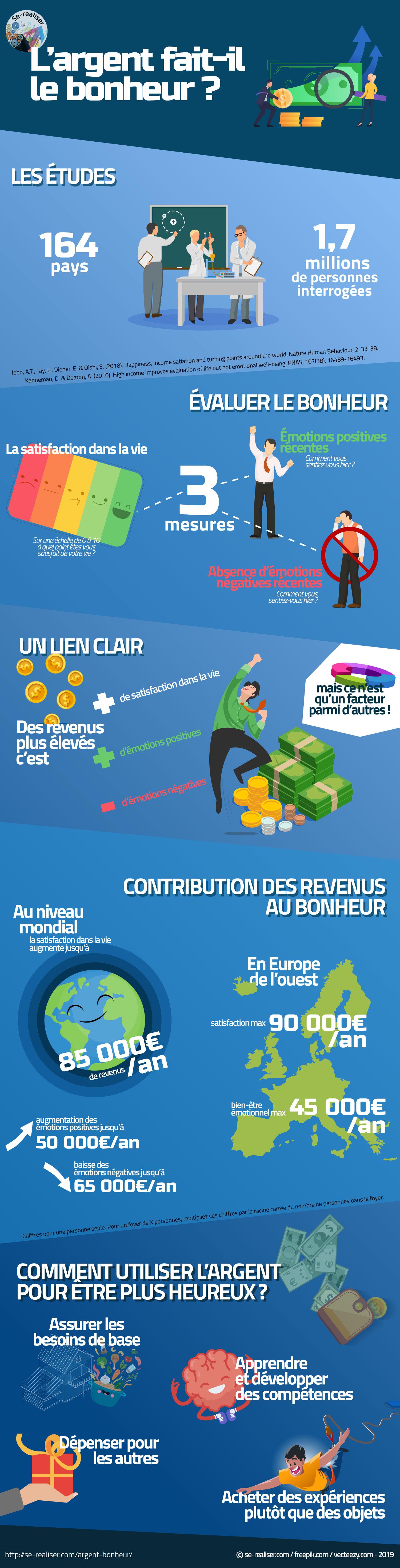 Infographie sur le lien entre argent et bonheur