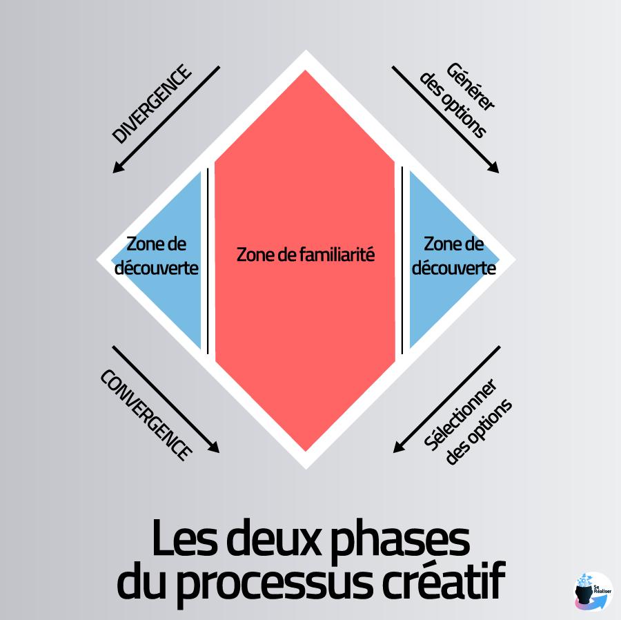 Schéma représentant la divergence et la convergence dans le processus créatif