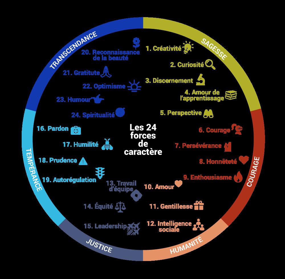 Liste des 24 forces classées par vertu