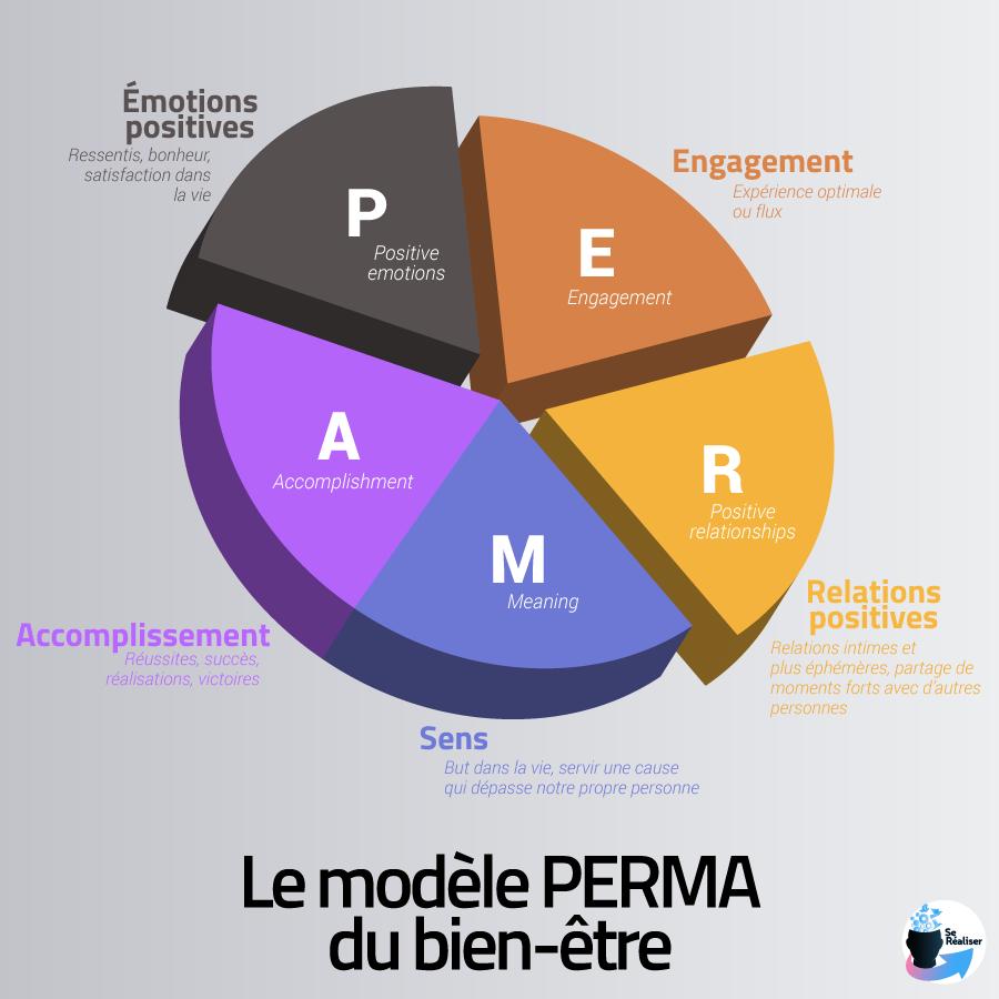 Modèle du bonheur PERMA résumé sur un graphique
