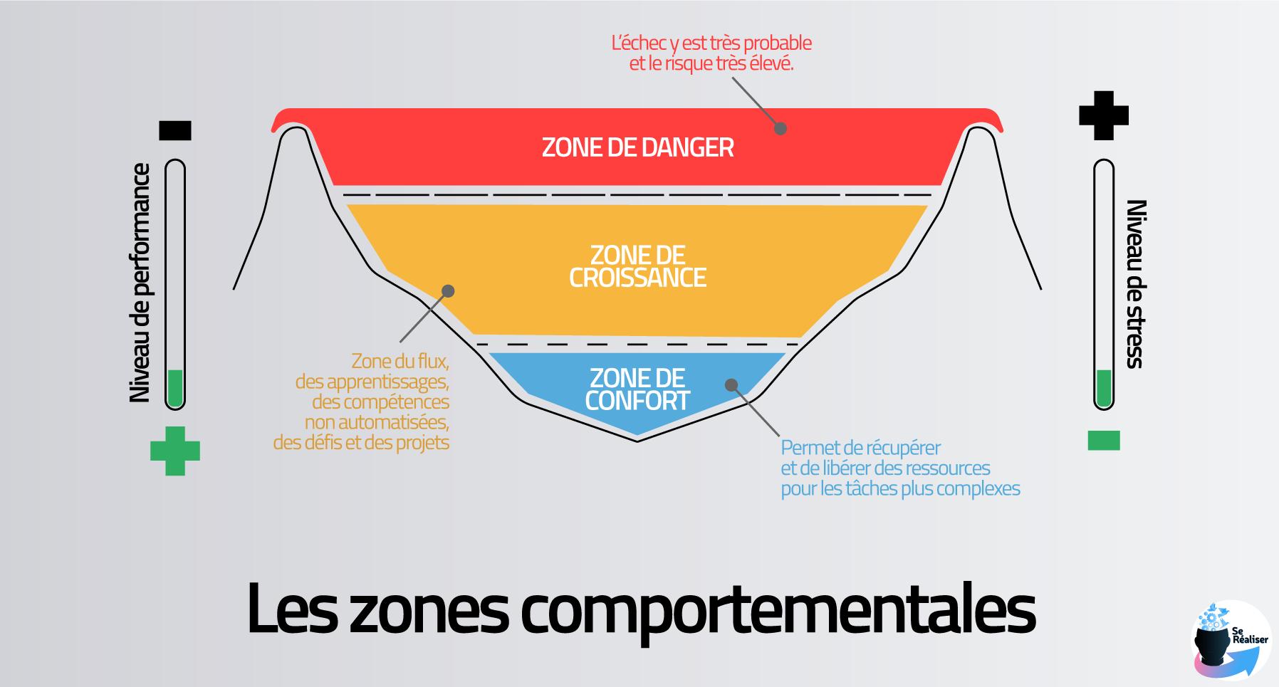 Schéma représentant les différentes zones comportementales