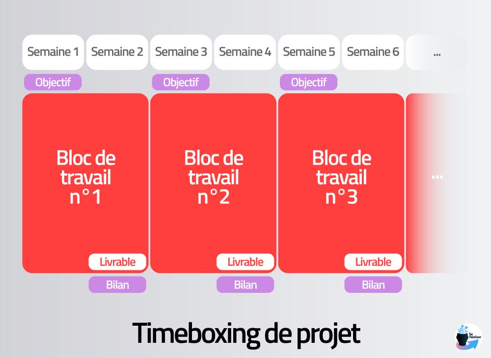 Représentation graphique du timeboxing au niveau des projets