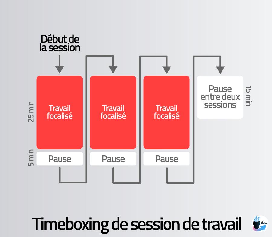 Représentation graphique du timeboxing au niveau des sessions de travail