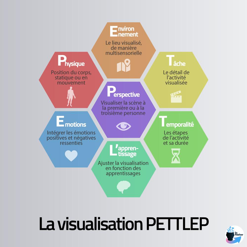 Représentation des 7 dimensions d'une visualisation PETTLEP
