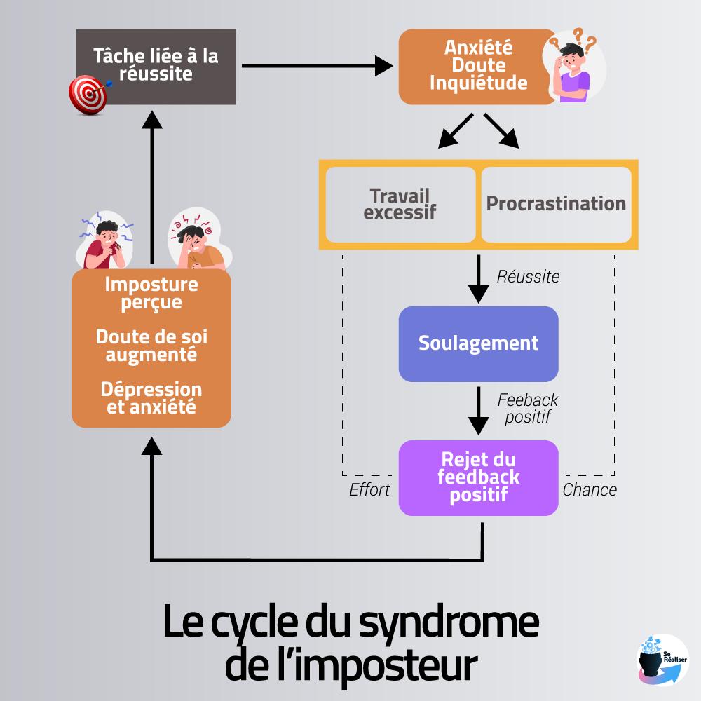 Cycle du syndrome de l'imposteur