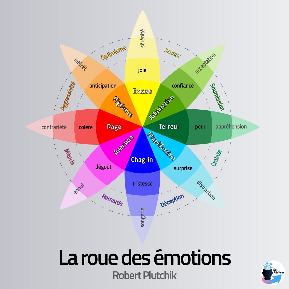classification des émotions selon Robert Plutchik
