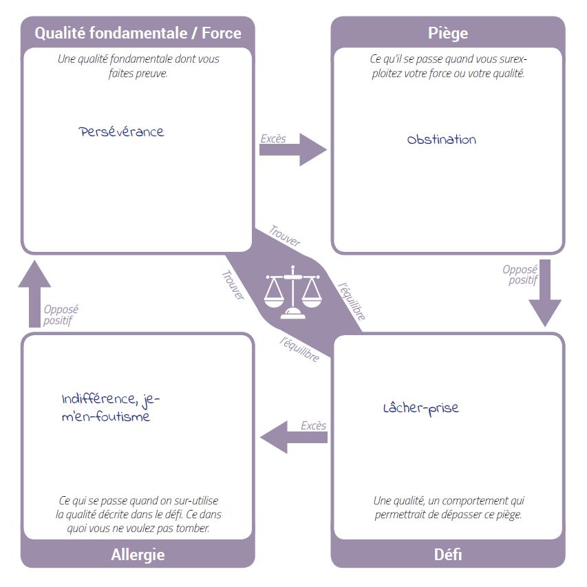 Exemple de quadrants fondamentaux