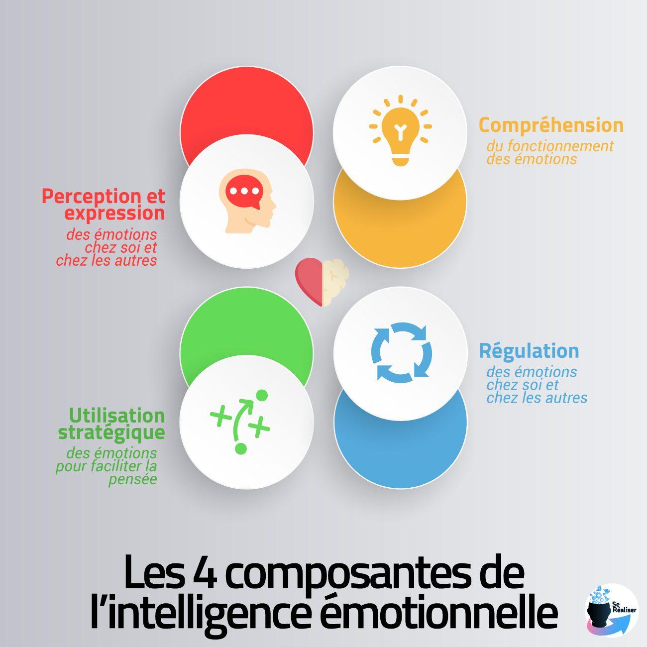 Les 4 composantes de l'intelligence émotionnelle selon Salovey et Mayer