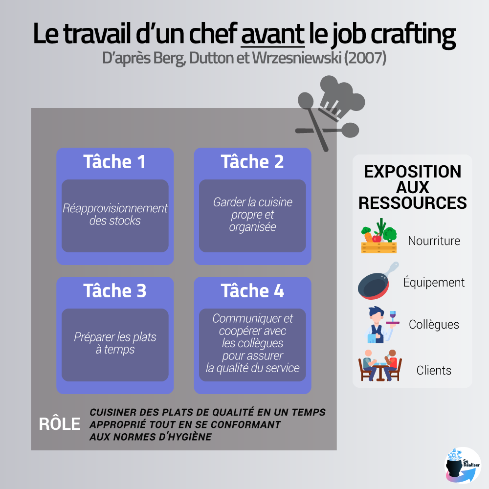 Exemple d'une situation avant le job crafting