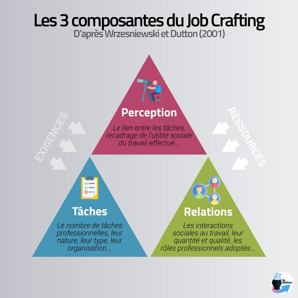 Les 3 composantes du job crafting