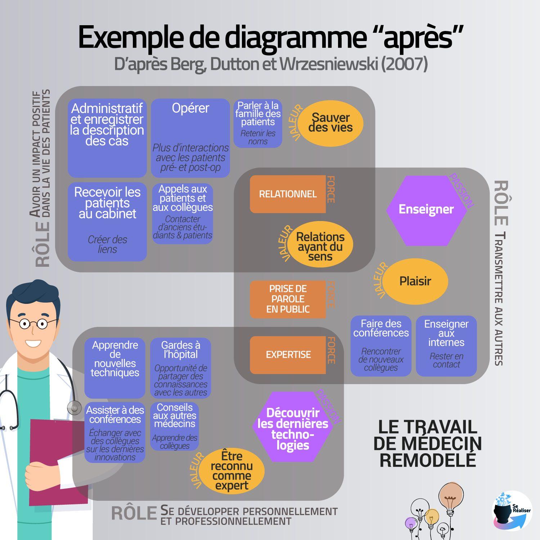 "Exemple de diagramme ""après"" de la méthode de job crafting de Berg et al. (2007)"
