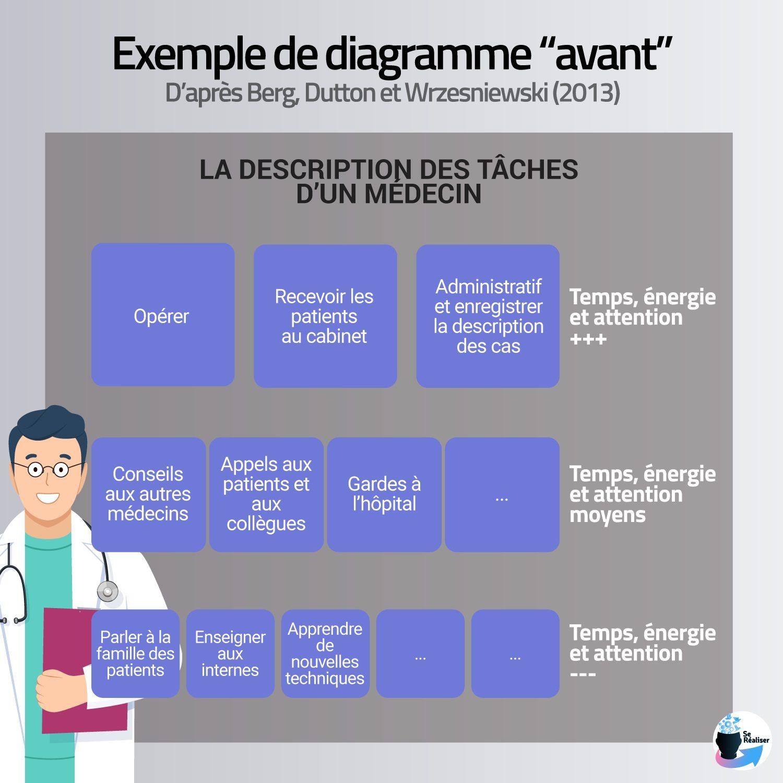 """Exemple de diagramme """"avant"""" de la méthode de job crafting de Berg et al. (2007)"""