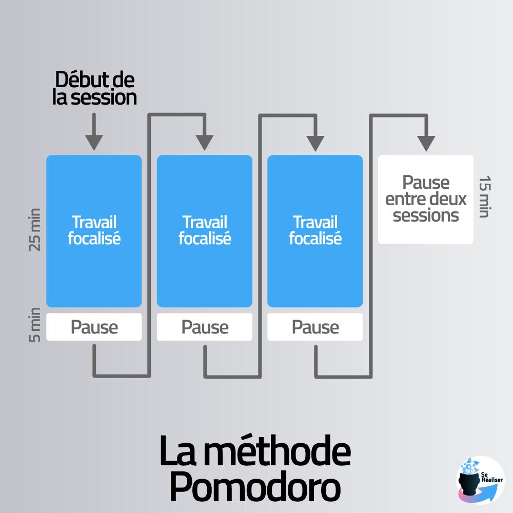 Représentation graphique d'une session de travail avec la méthode Pomodoro