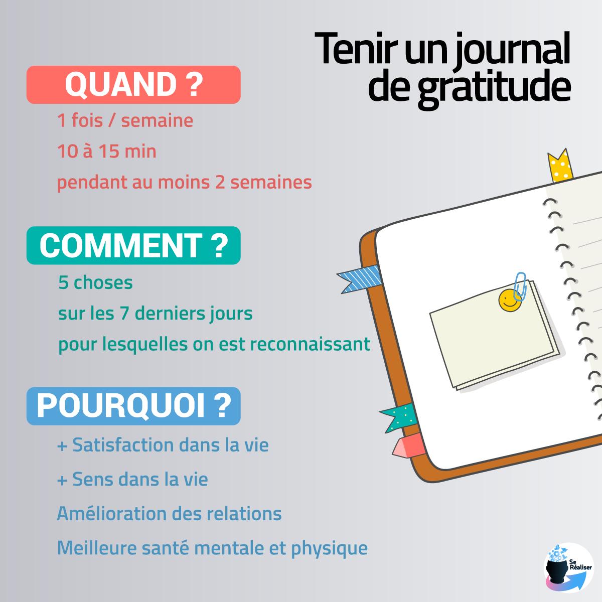 Description illustrée du protocole du journal de gratitude